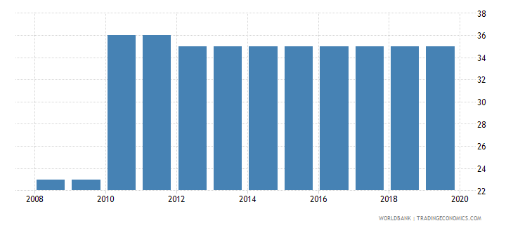 djibouti tax payments number wb data