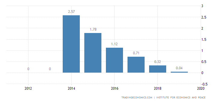 Djibouti Terrorism Index