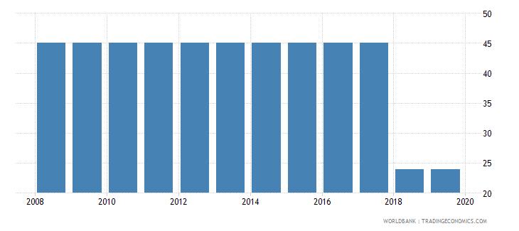 djibouti time required to register property days wb data