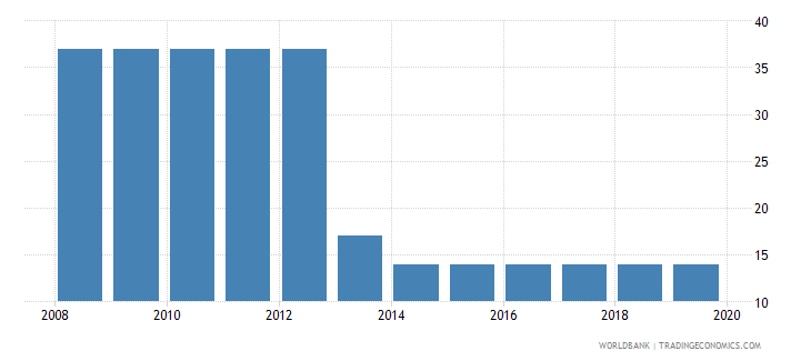 djibouti time required to start a business male days wb data