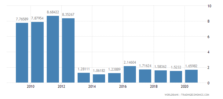 djibouti total debt service percent of exports of goods services and income wb data