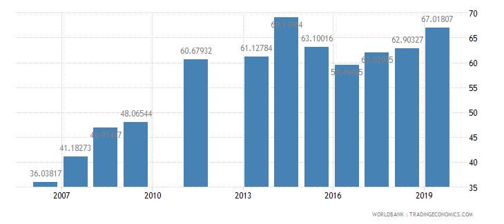 djibouti total enrollment primary female percent net wb data
