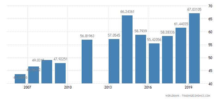 djibouti total enrollment primary male percent net wb data