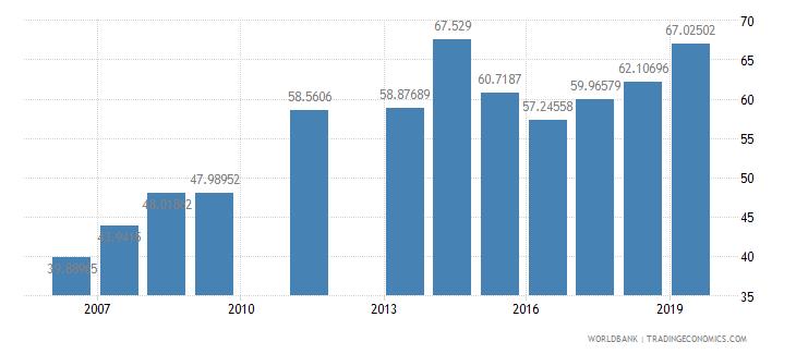 djibouti total enrollment primary percent net wb data
