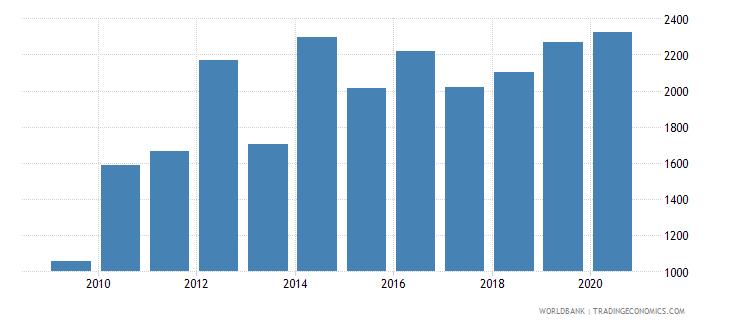 djibouti total fisheries production metric tons wb data