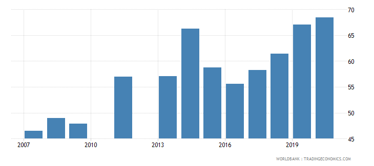 djibouti total net enrolment rate primary male percent wb data