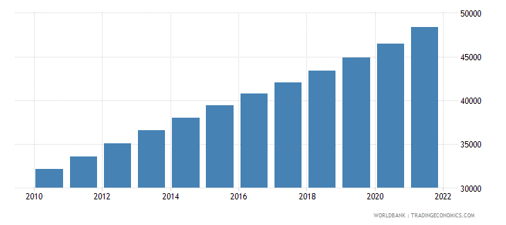 djibouti total population for age 65 and above only 2005 and 2010 in number of people wb data