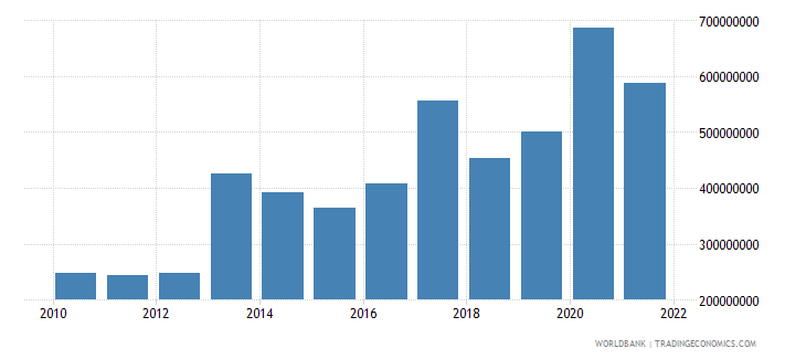 djibouti total reserves includes gold us dollar wb data