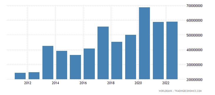 djibouti total reserves minus gold us dollar wb data