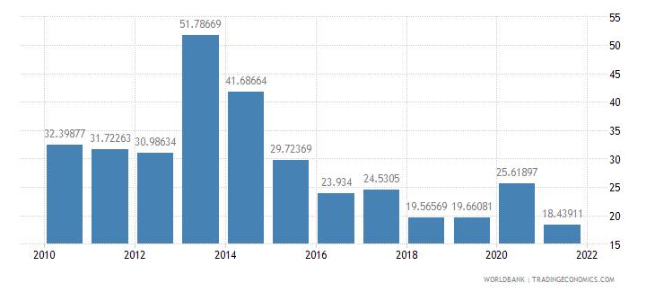 djibouti total reserves percent of total external debt wb data