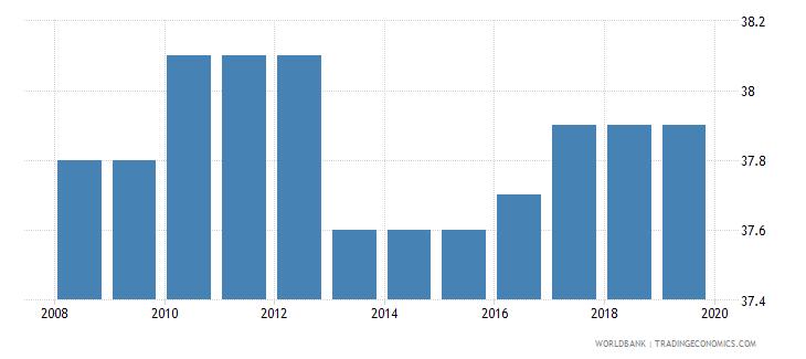 djibouti total tax rate percent of profit wb data
