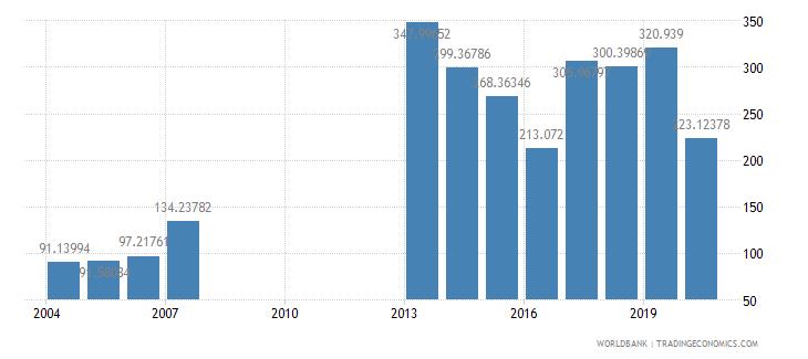 djibouti trade percent of gdp wb data
