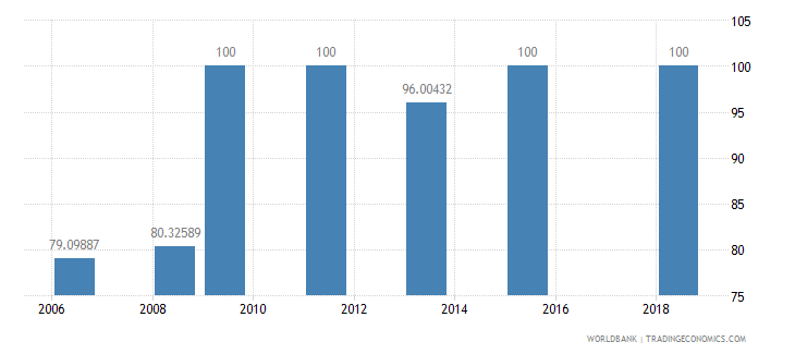 djibouti trained teachers in primary education percent of total teachers wb data