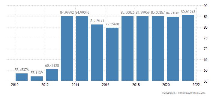 djibouti transport services percent of service imports bop wb data