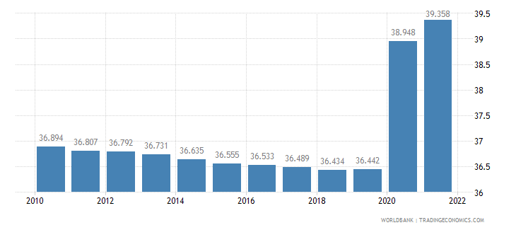 djibouti unemployment female percent of female labor force wb data