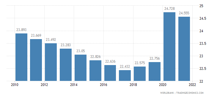 djibouti unemployment male percent of male labor force wb data