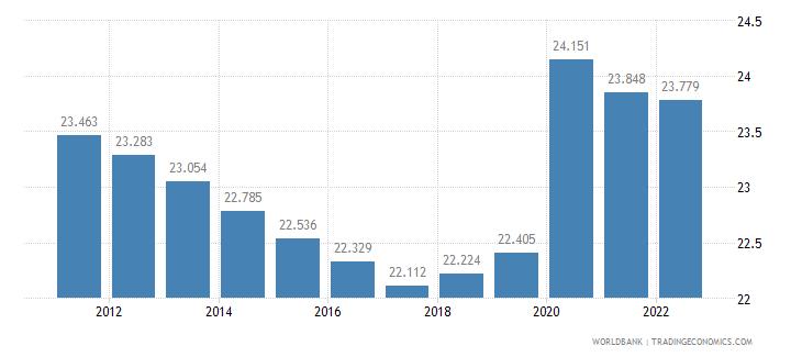 djibouti unemployment male percent of male labor force wb data