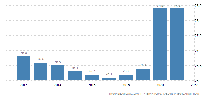 Djibouti Unemployment Rate