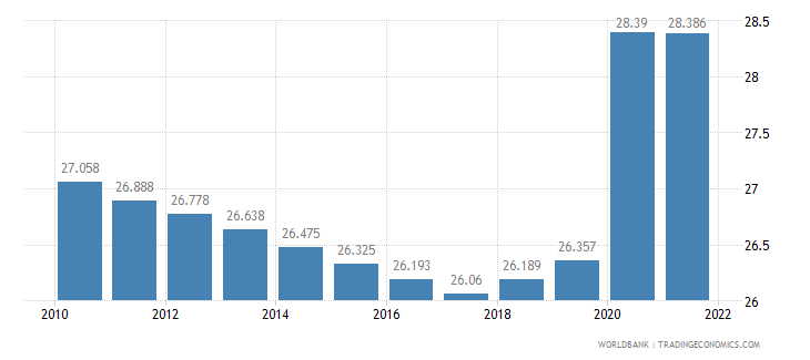 djibouti unemployment total percent of total labor force wb data