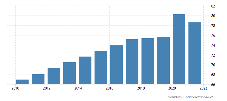 djibouti unemployment youth male percent of male labor force ages 15 24 wb data