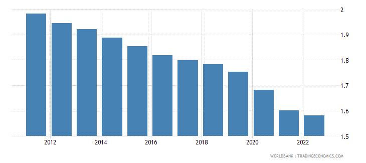 djibouti urban population growth annual percent wb data