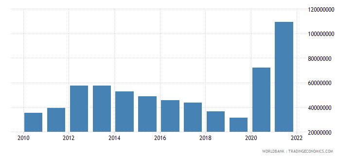 djibouti use of imf credit dod us dollar wb data