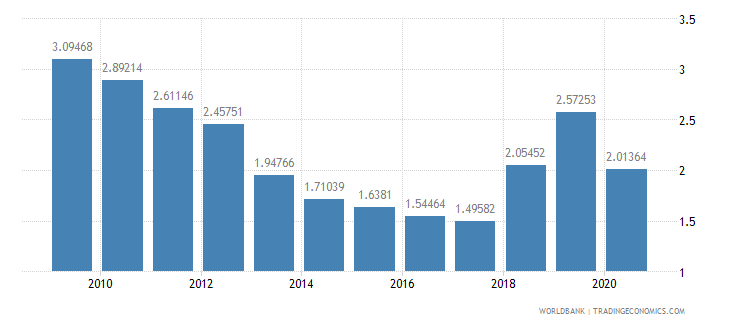 djibouti workers remittances and compensation of employees received percent of gdp wb data