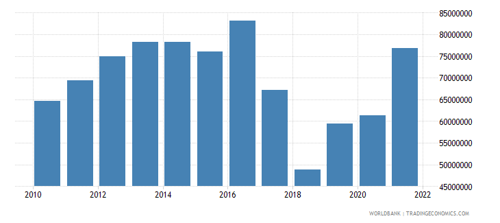 dominica agriculture value added constant 2000 us dollar wb data