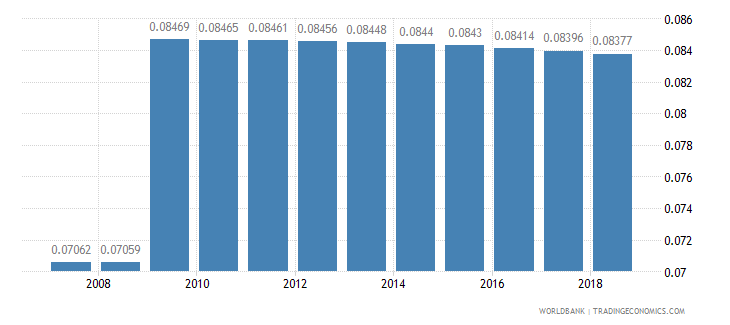 dominica arable land hectares per person wb data