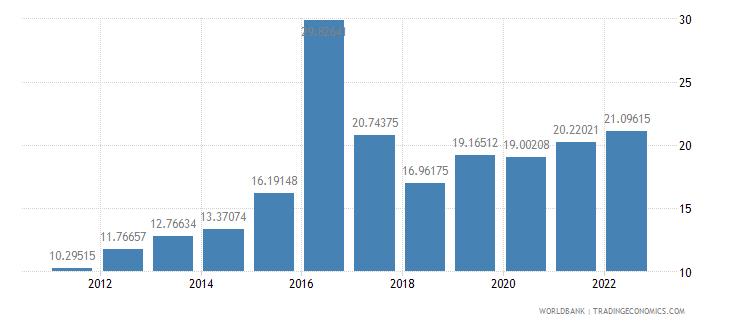 dominica bank liquid reserves to bank assets ratio percent wb data