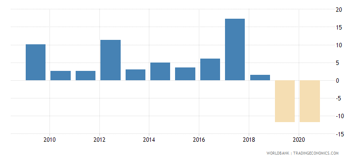 dominica broad money growth annual percent wb data