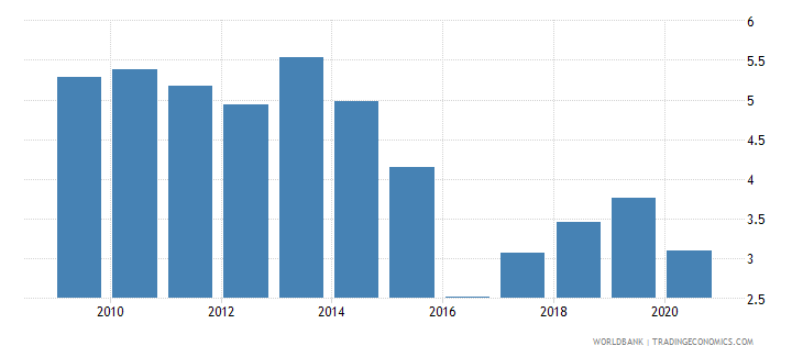 dominica broad money to total reserves ratio wb data
