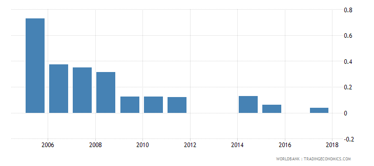 dominica central bank assets to gdp percent wb data