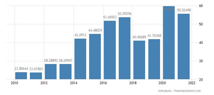 dominica communications computer etc percent of service imports bop wb data