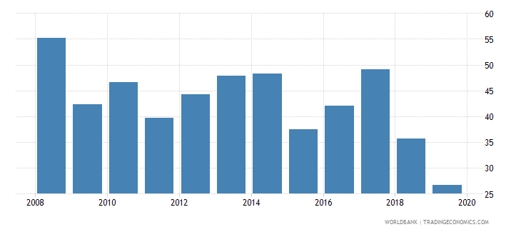 dominica consolidated foreign claims of bis reporting banks to gdp percent wb data
