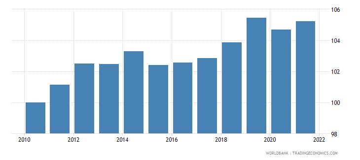 dominica consumer price index 2005  100 wb data