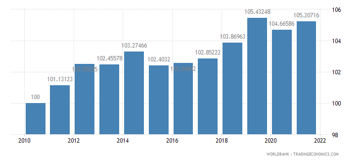 dominica consumer price index 2005  100 wb data