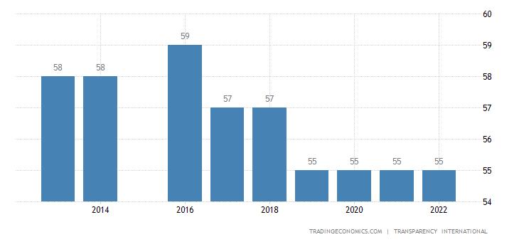 Dominica Corruption Index