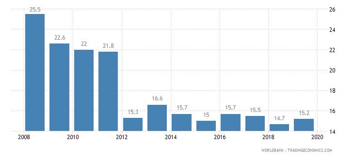 dominica cost of business start up procedures percent of gni per capita wb data