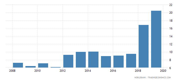 dominica credit to government and state owned enterprises to gdp percent wb data