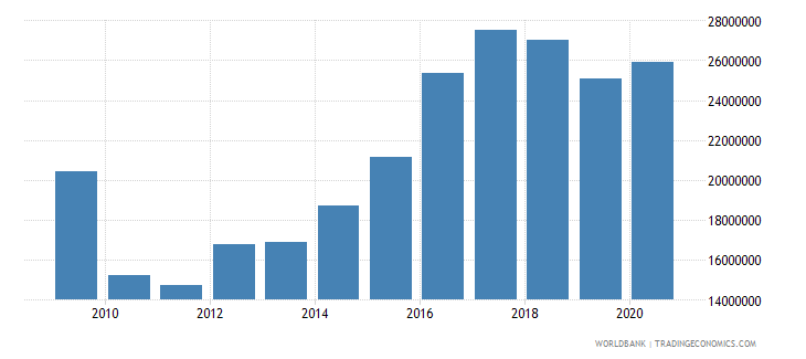 dominica debt service on external debt public and publicly guaranteed ppg tds us dollar wb data