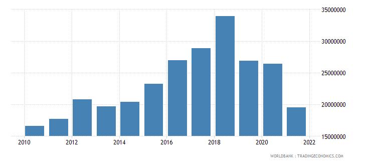 dominica debt service on external debt total tds us dollar wb data