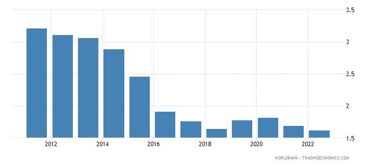dominica deposit interest rate percent wb data