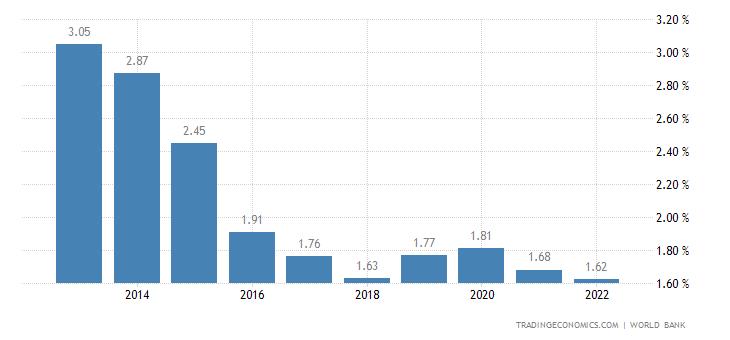 Deposit Interest Rate in Dominica