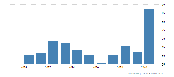 dominica deposit money banks assets to gdp percent wb data