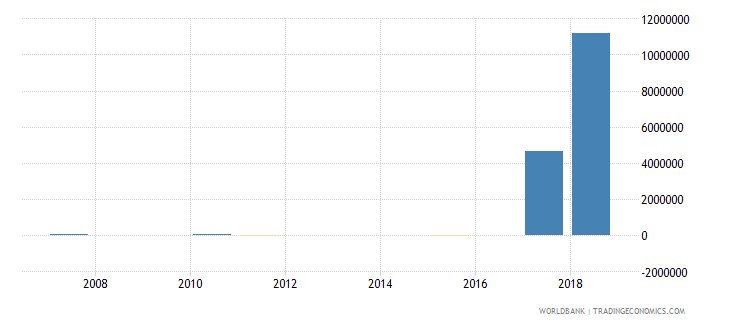 dominica discrepancy in expenditure estimate of gdp current lcu wb data
