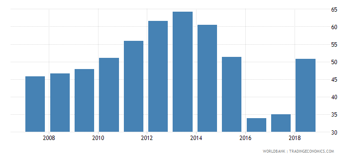 dominica domestic credit provided by banking sector percent of gdp wb data