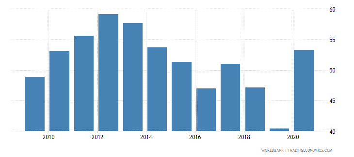 dominica domestic credit to private sector by banks percent of gdp wb data