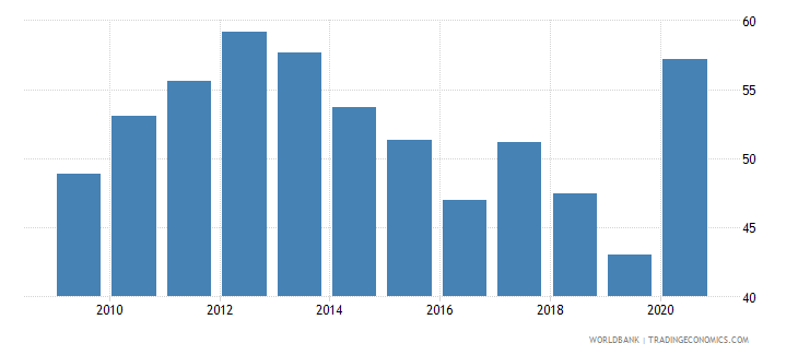 dominica domestic credit to private sector percent of gdp gfd wb data