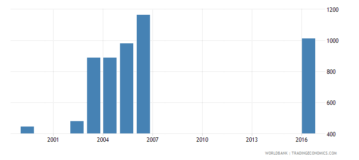 dominica enrolment in post secondary non tertiary education public institutions female number wb data